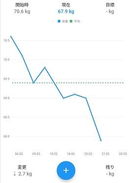 ダイエット1ヶ月目体重の変化