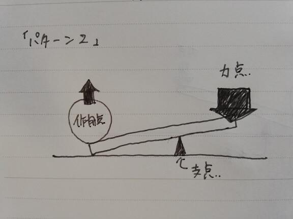 テコの原理2