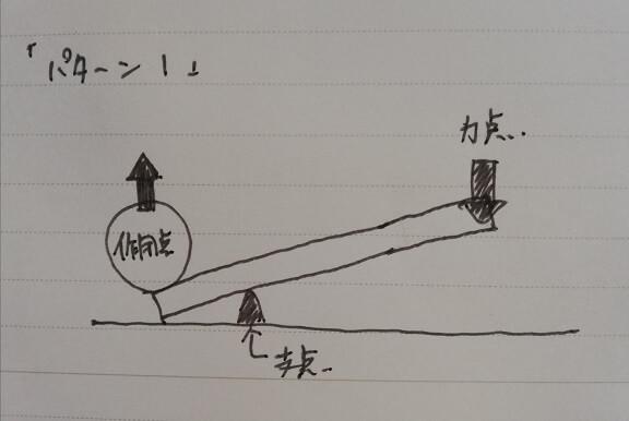 テコの原理1