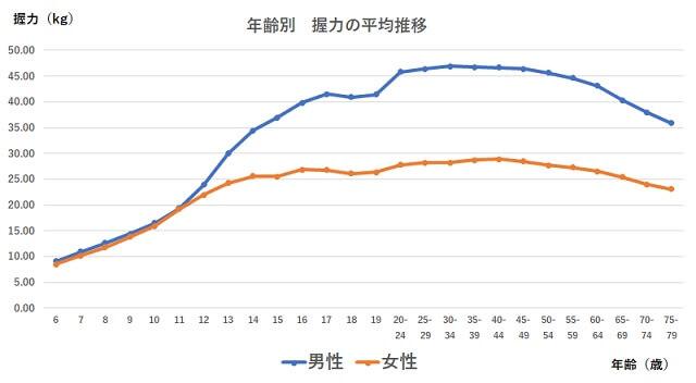 【男性と女性】年齢別の握力推移